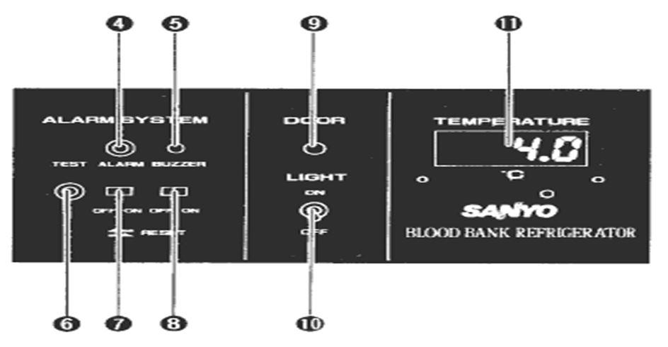 Hướng dẫn sử dụng tủ trữ máu SANYO PHCBI MBR-107DH - bảng điều khiển