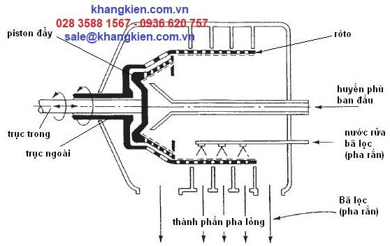 Quy trình ly tâm công nghiệp - khangkien.com.vn